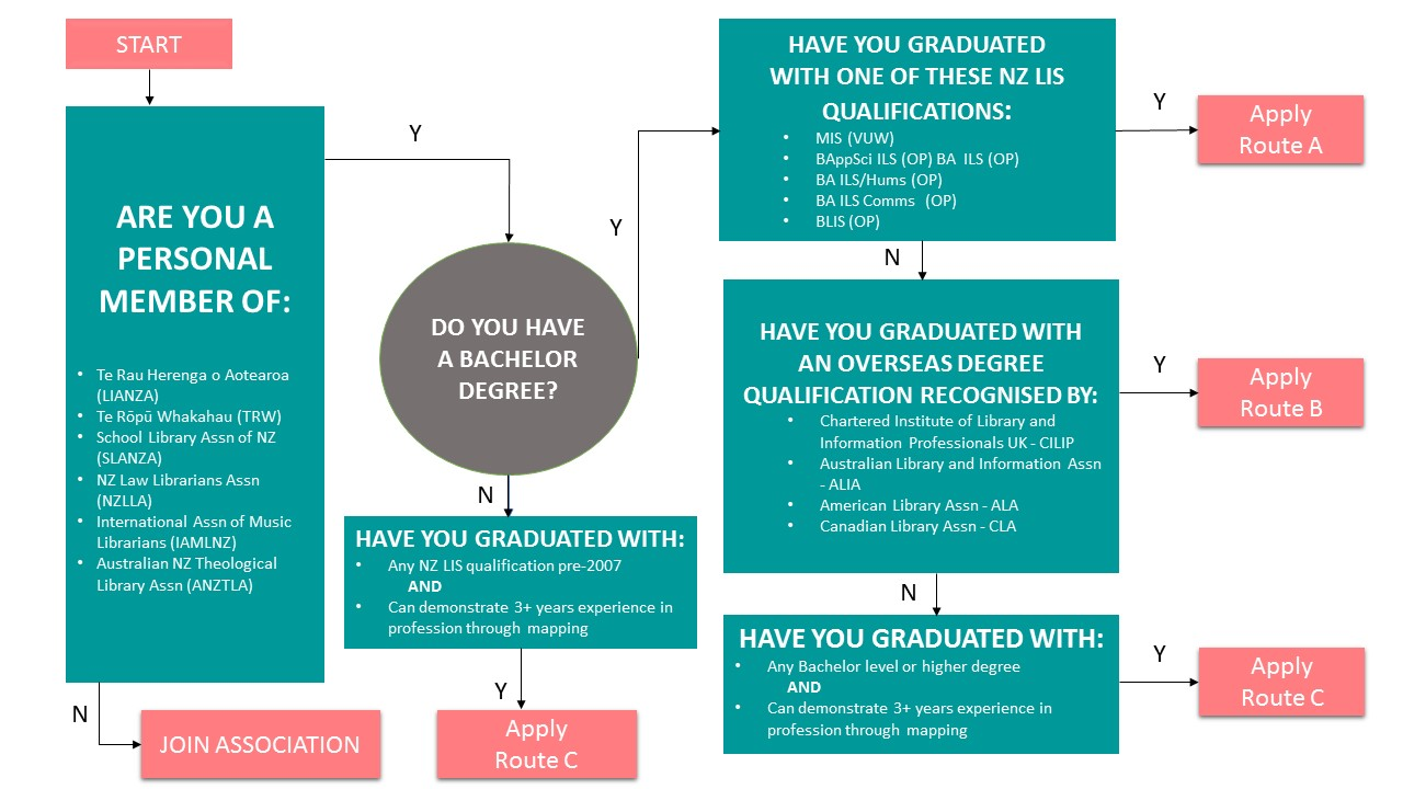 A chart detailing the routes by which an applicant can achieve LIANZA Registration