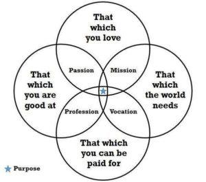 Venn diagram - passion, mission, profession, vocation
